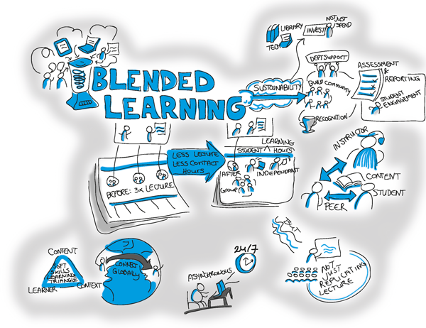 Free Blended Learning Environment BLE