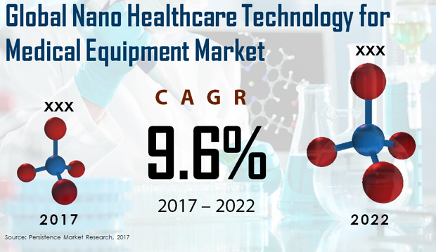 Nano Healthcare Technology For Medical Equipment Market to Undertake Strapping Growth During 2016 – 2022 -