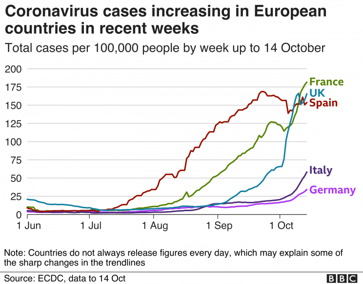 Coronavirus France reports more than 30,000 new infections -